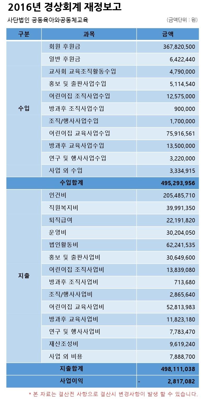 2016년 총 결산_홈페이지공지용.jpg